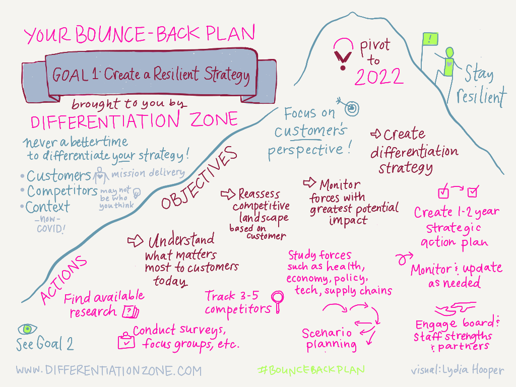 Bounce back plan graphic